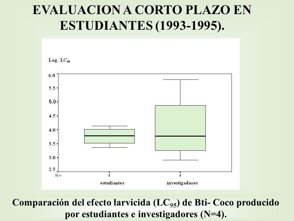 Comparación del efecto larvicida (LC 95 ) de Bti- Coco producido por estudiantes e investigadores (N=4). EVALUACION A CORTO PLAZO EN ESTUDIANTES (1993