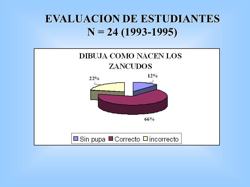 EVALUACION DE ESTUDIANTES N = 24 (1993-1995)