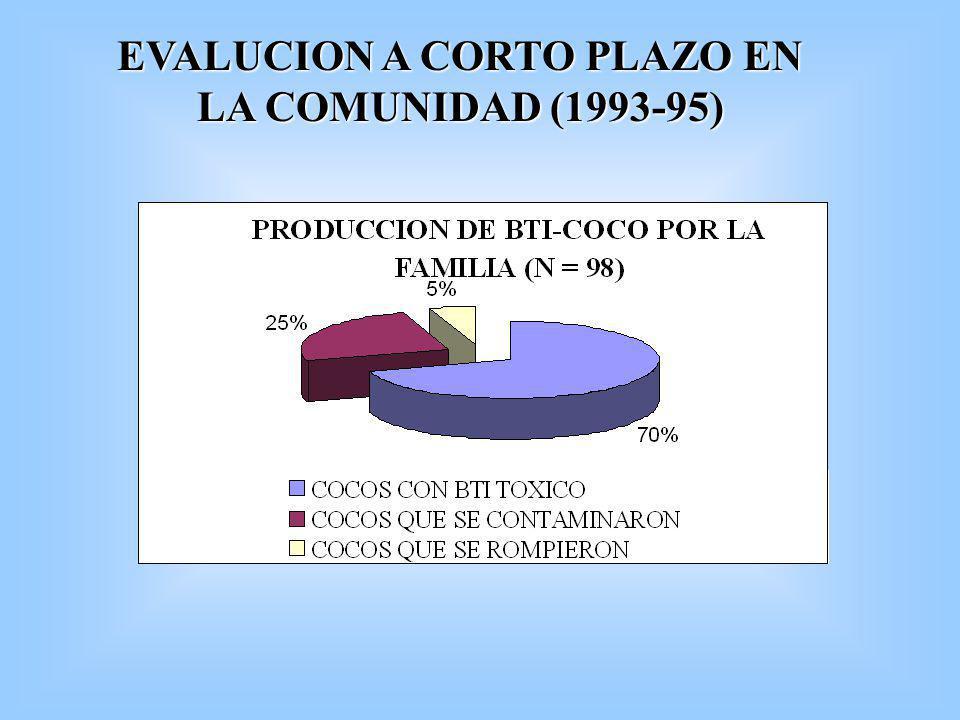 EVALUCION A CORTO PLAZO EN LA COMUNIDAD (1993-95)
