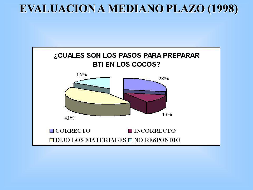 EVALUACION A MEDIANO PLAZO (1998)