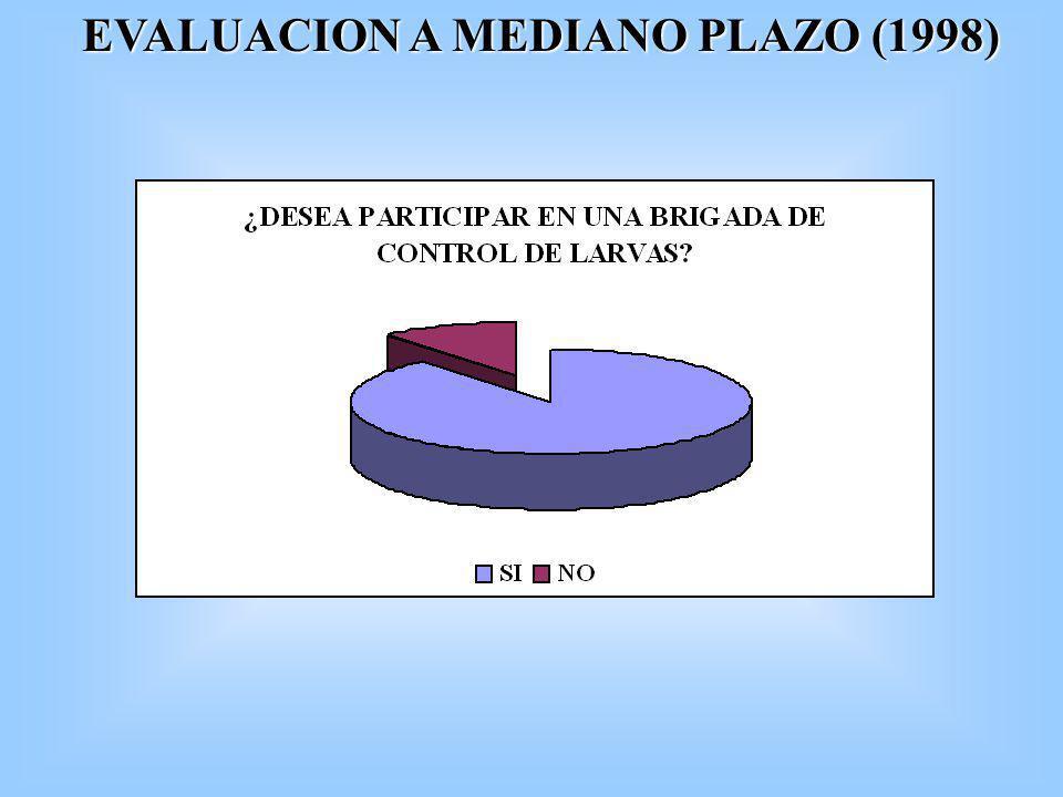 RESULTADOS PRELIMINARES DE LA EVALUACION A LARGO PLAZO (2002-2003) El 50% 3 (N= 6) de los estudiantes recuerda la utilidad del Bti y la producción en coco.