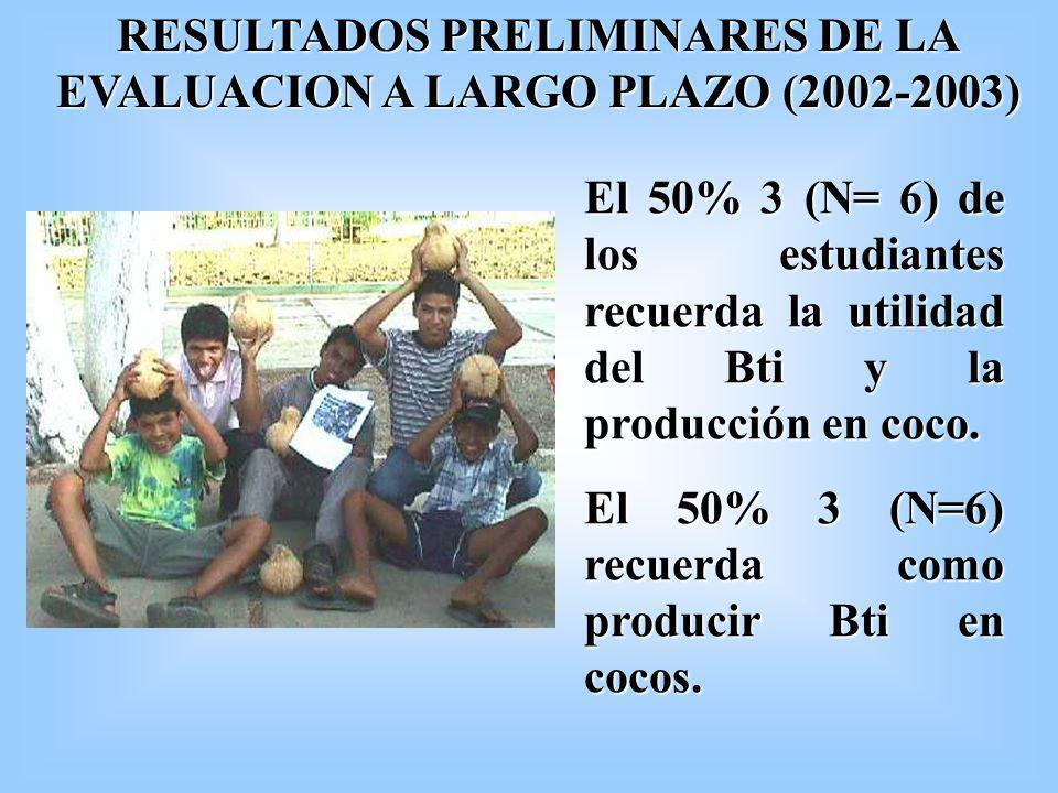 RESULTADOS PRELIMINARES DE LA EVALUACION A LARGO PLAZO (2002-2003) El 50% 3 (N= 6) de los estudiantes recuerda la utilidad del Bti y la producción en