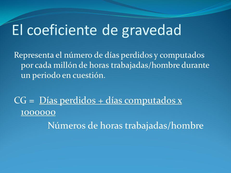 El coeficiente de gravedad Representa el número de días perdidos y computados por cada millón de horas trabajadas/hombre durante un periodo en cuestió