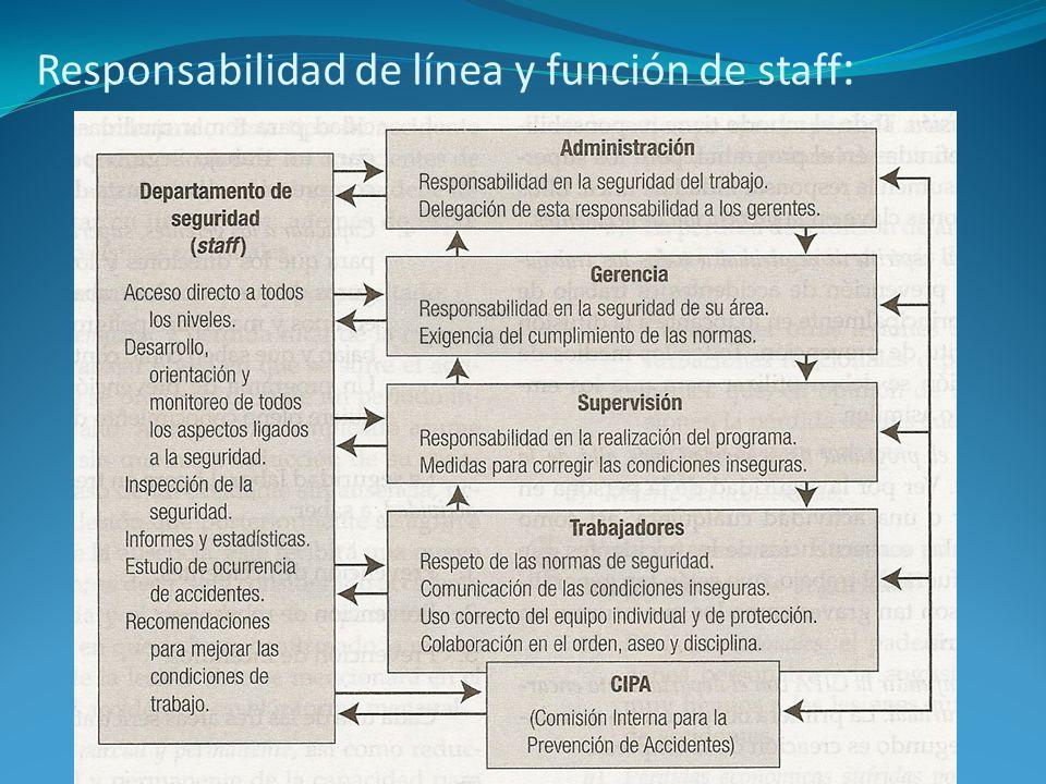 Responsabilidad de línea y función de staff :