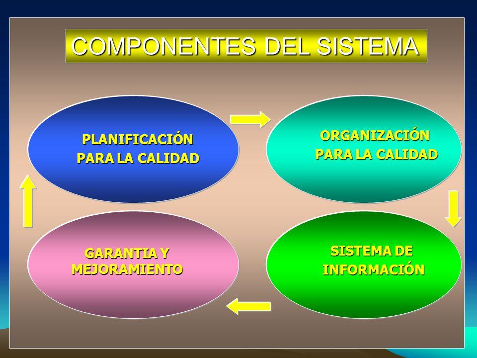 COMPONENTES DEL SISTEMA PLANIFICACIÓN PARA LA CALIDAD ORGANIZACIÓN SISTEMA DE INFORMACIÓN GARANTIA Y MEJORAMIENTO