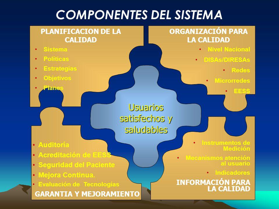 Usuarios satisfechos y saludables Sistema Políticas Estrategias Objetivos Planes PLANIFICACION DE LA CALIDAD Nivel Nacional DISAs/DIRESAs Redes Micror