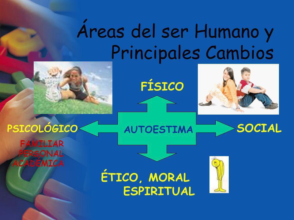 AUTOESTIMA SOCIAL PSICOLÓGICO FAMILIAR PERSONAL ACADÉMICA FÍSICO ÉTICO, MORAL ESPIRITUAL Áreas del ser Humano y Principales Cambios
