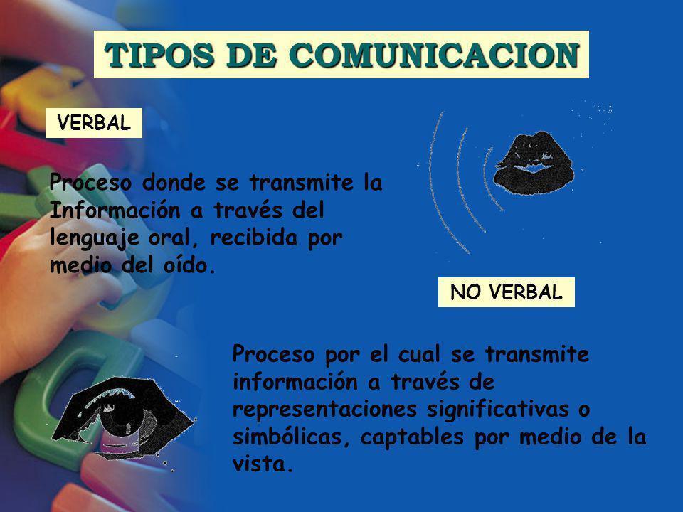 TIPOS DE COMUNICACION VERBAL Proceso por el cual se transmite información a través de representaciones significativas o simbólicas, captables por medi