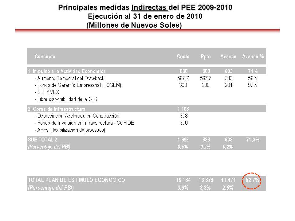 Principales medidas Indirectas del PEE 2009-2010 Principales medidas Indirectas del PEE 2009-2010 Ejecución al 31 de enero de 2010 (Millones de Nuevos