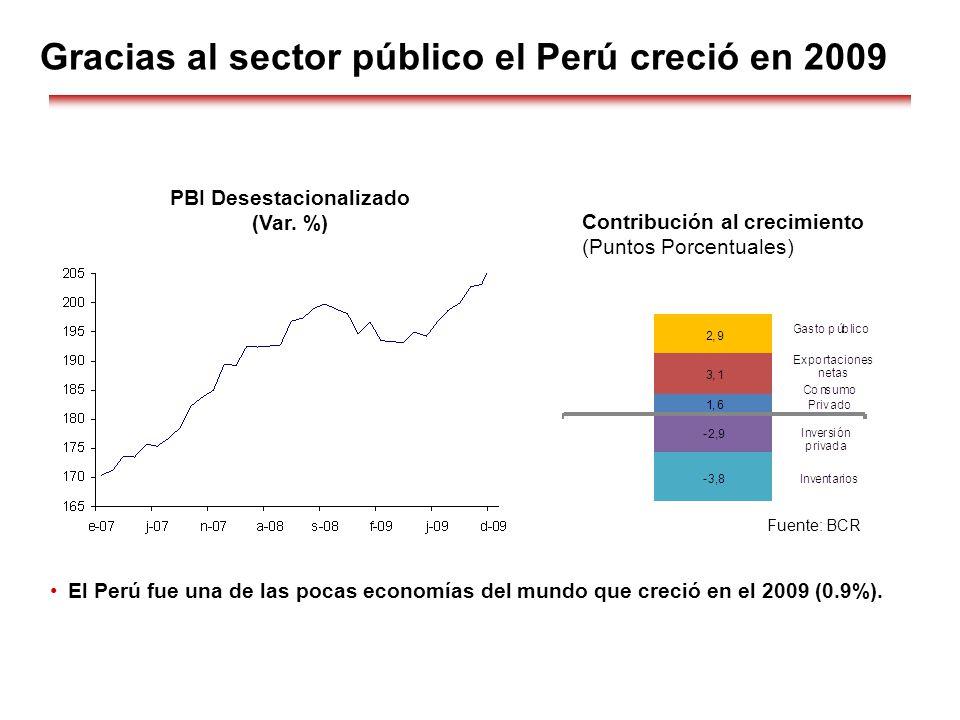 Gracias al sector público el Perú creció en 2009 Contribución al crecimiento (Puntos Porcentuales) PBI Desestacionalizado (Var. %) Fuente: BCR El Perú