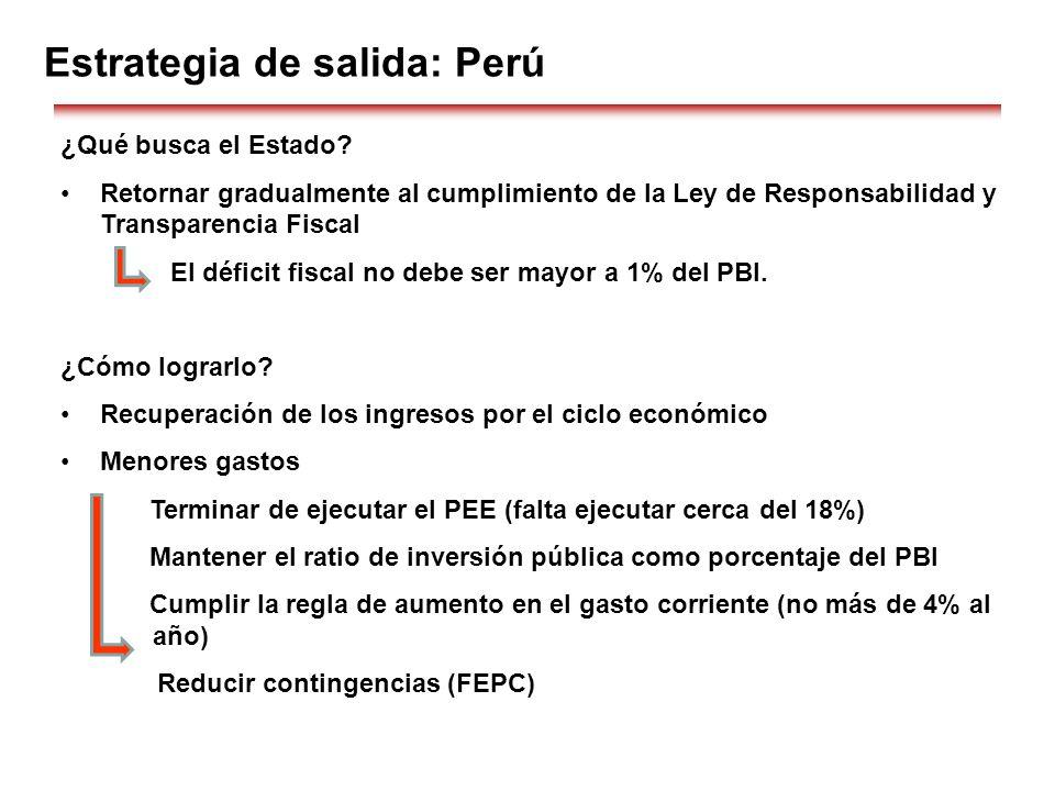 Estrategia de salida: Perú ¿Qué busca el Estado? Retornar gradualmente al cumplimiento de la Ley de Responsabilidad y Transparencia Fiscal El déficit