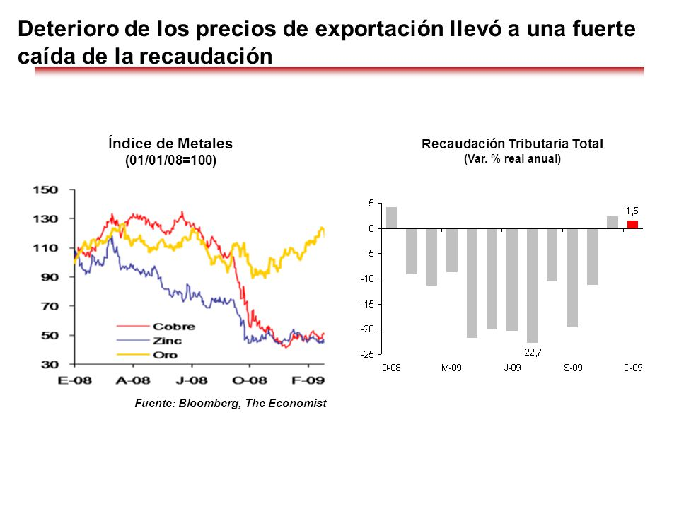 Deterioro de los precios de exportación llevó a una fuerte caída de la recaudación Índice de Metales (01/01/08=100) Fuente: Bloomberg, The Economist R