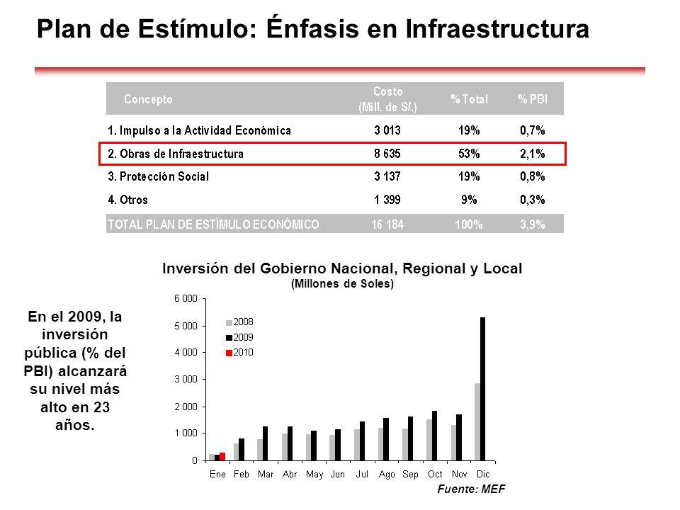 Plan de Estímulo: Énfasis en Infraestructura Fuente: MEF En el 2009, la inversión pública (% del PBI) alcanzará su nivel más alto en 23 años. Inversió