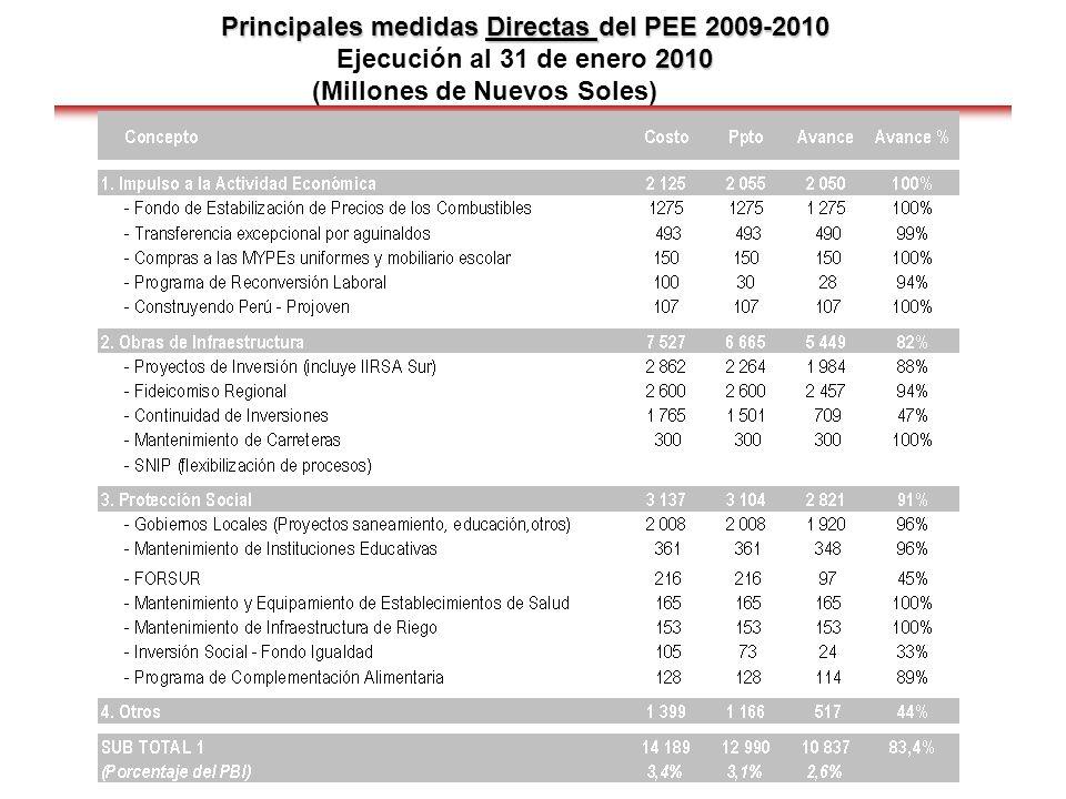 Principales medidas Indirectas del PEE 2009-2010 Principales medidas Indirectas del PEE 2009-2010 Ejecución al 31 de enero de 2010 (Millones de Nuevos Soles)