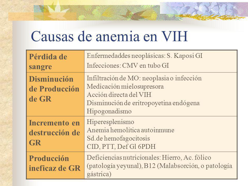 Causas de anemia en VIH Pérdida de sangre Enfermedaddes neoplásicas: S. Kaposi GI Infecciones: CMV en tubo GI Disminución de Producción de GR Infiltra