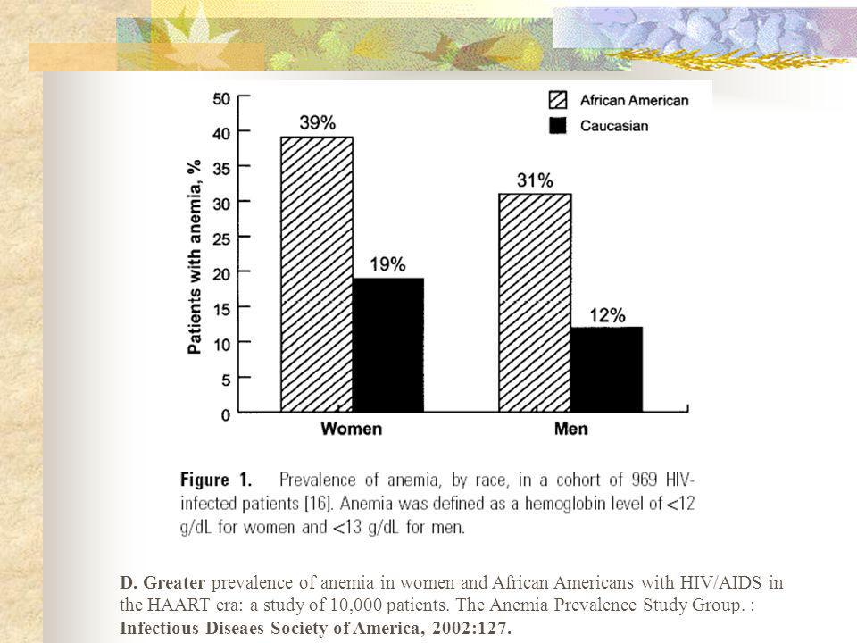 D. Greater prevalence of anemia in women and African Americans with HIV/AIDS in the HAART era: a study of 10,000 patients. The Anemia Prevalence Study