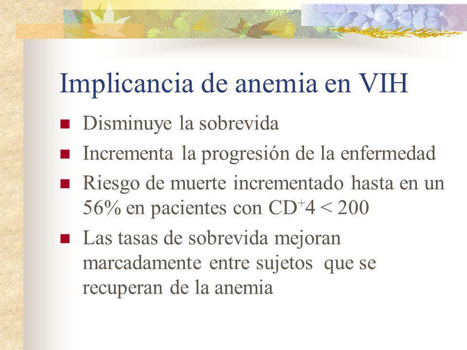 Implicancia de anemia en VIH Disminuye la sobrevida Incrementa la progresión de la enfermedad Riesgo de muerte incrementado hasta en un 56% en pacient