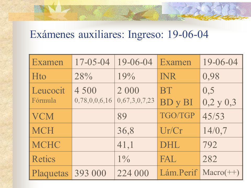 Exámenes auxiliares: Ingreso: 19-06-04 Examen17-05-0419-06-04Examen19-06-04 Hto28%19%INR0,98 Leucocit Fórmula 4 500 0,78,0,0,6,16 2 000 0,67,3,0,7,23
