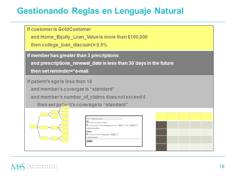 16 Gestionando Reglas en Lenguaje Natural If customer is GoldCustomer and Home_Equity_Loan_Value is more than $100,000 then college_loan_discount = 0.