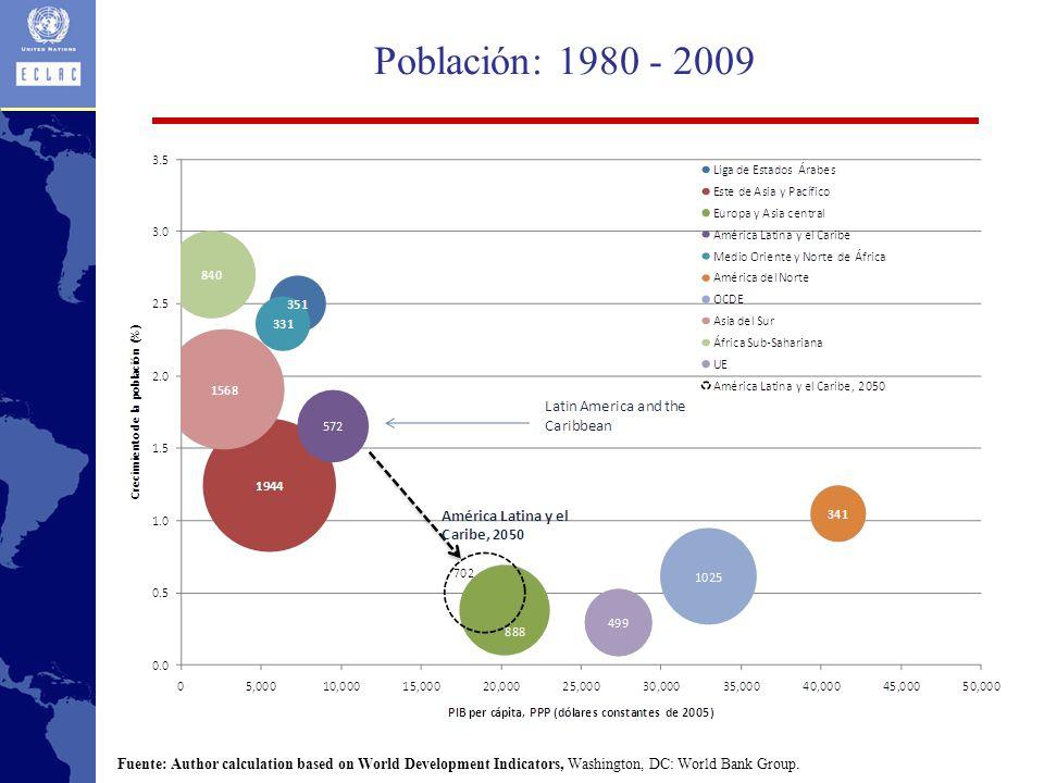 Población: 1980 - 2009 Fuente: Author calculation based on World Development Indicators, Washington, DC: World Bank Group.