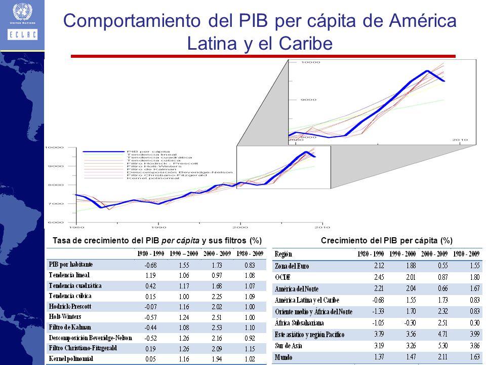 Tasa de crecimiento del PIB per cápita y sus filtros (%)Crecimiento del PIB per cápita (%) Comportamiento del PIB per cápita de América Latina y el Caribe