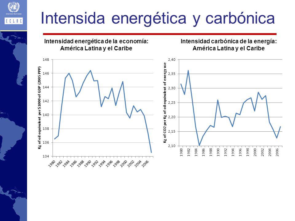 Intensida energética y carbónica Intensidad energética de la economía: América Latina y el Caribe Intensidad carbónica de la energía: América Latina y el Caribe