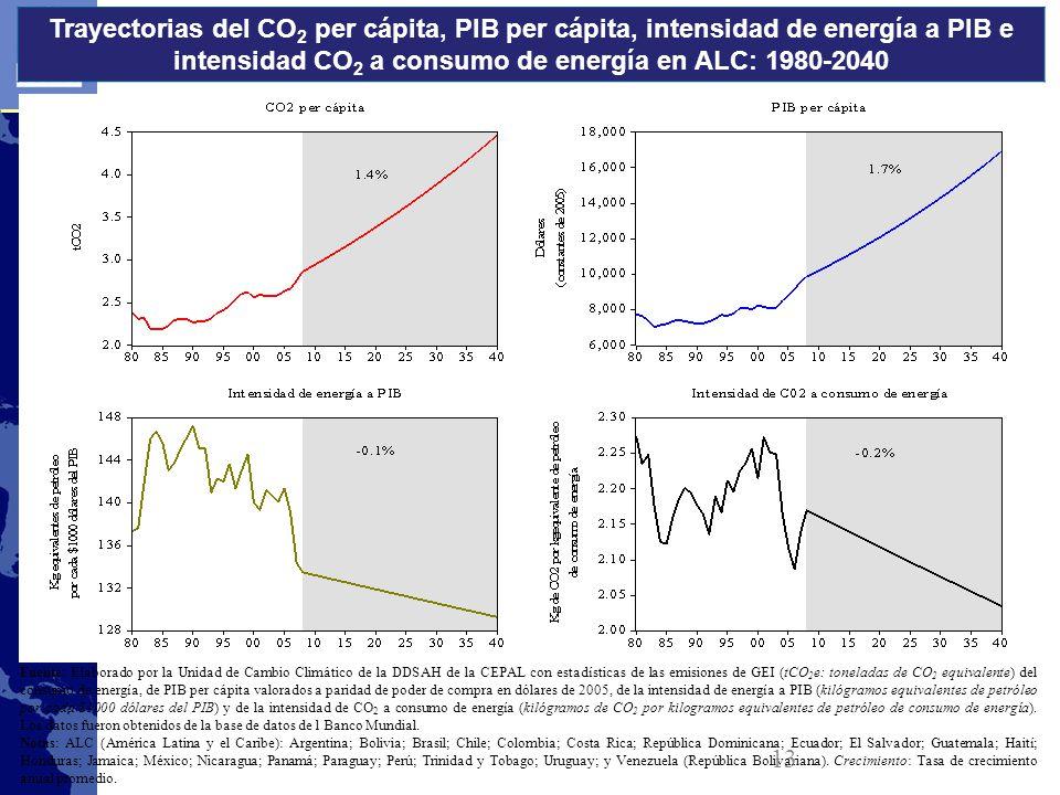 Trayectorias del CO 2 per cápita, PIB per cápita, intensidad de energía a PIB e intensidad CO 2 a consumo de energía en ALC: 1980-2040 Fuente: Elaborado por la Unidad de Cambio Climático de la DDSAH de la CEPAL con estadísticas de las emisiones de GEI (tCO 2 e: toneladas de CO 2 equivalente) del consumo de energía, de PIB per cápita valorados a paridad de poder de compra en dólares de 2005, de la intensidad de energía a PIB (kilógramos equivalentes de petróleo por cada $1000 dólares del PIB) y de la intensidad de CO 2 a consumo de energía (kilógramos de CO 2 por kilogramos equivalentes de petróleo de consumo de energía).
