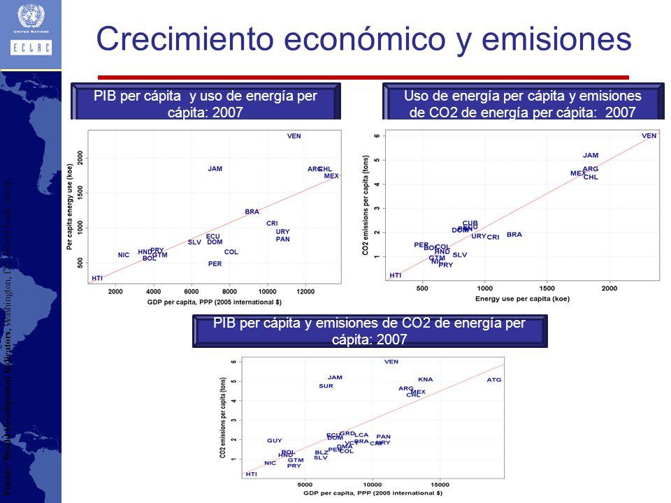 PIB per cápita y uso de energía per cápita: 2007 Uso de energía per cápita y emisiones de CO2 de energía per cápita: 2007 PIB per cápita y emisiones de CO2 de energía per cápita: 2007 Fuente: World Development Indicators, Washington, DC: World Bank Group.