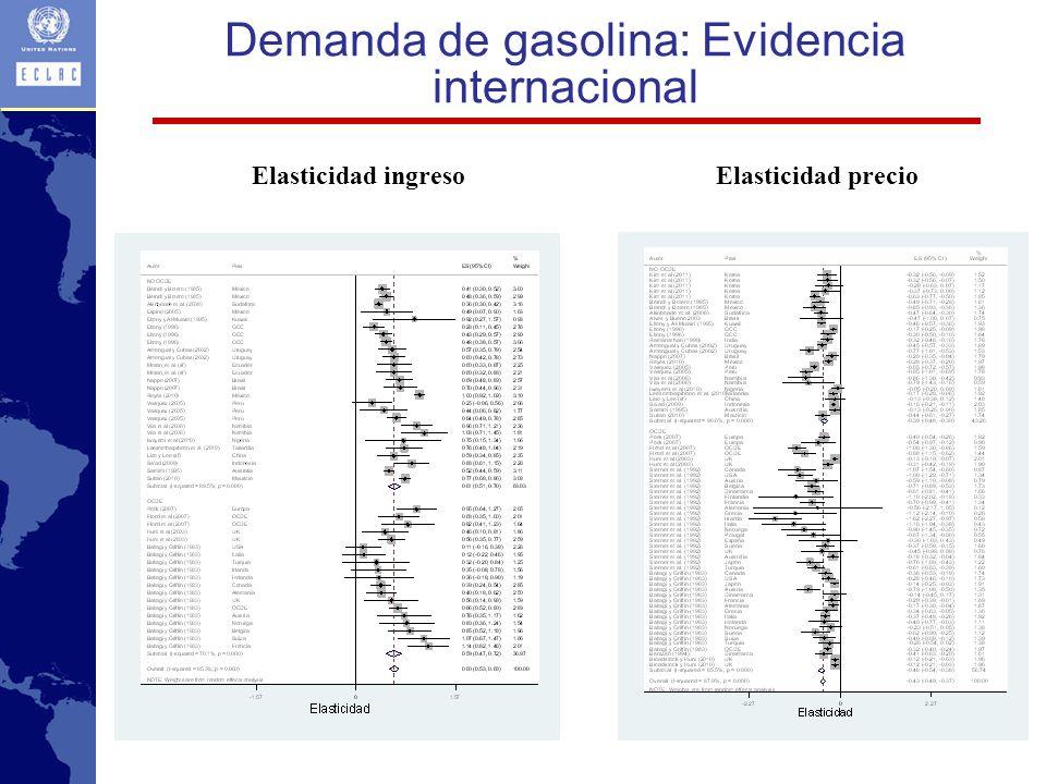 Demanda de gasolina: Evidencia internacional Elasticidad precioElasticidad ingreso