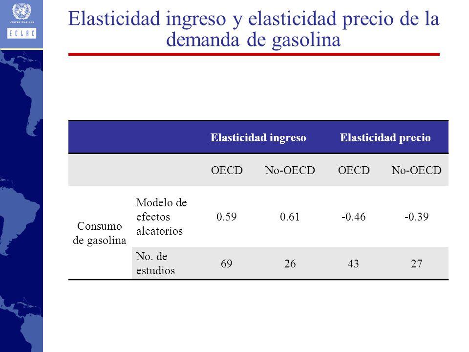 Elasticidad ingreso y elasticidad precio de la demanda de gasolina Elasticidad ingresoElasticidad precio OECDNo-OECDOECDNo-OECD Consumo de gasolina Modelo de efectos aleatorios 0.590.61-0.46-0.39 No.