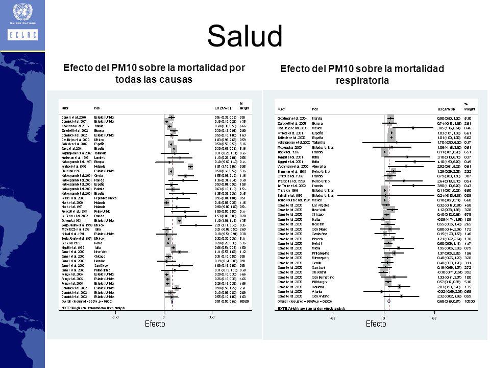 Salud Efecto del PM10 sobre la mortalidad por todas las causas Efecto del PM10 sobre la mortalidad respiratoria