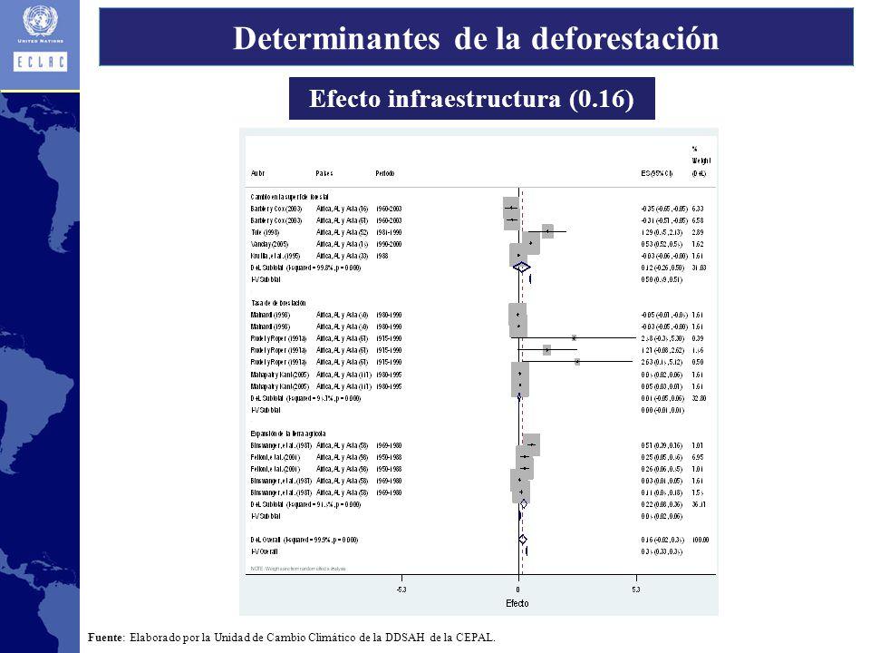 Efecto infraestructura (0.16) Fuente: Elaborado por la Unidad de Cambio Climático de la DDSAH de la CEPAL.