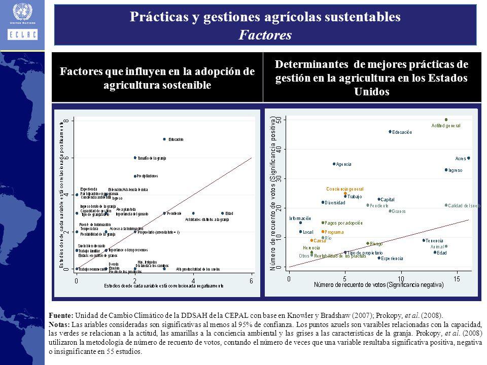 Prácticas y gestiones agrícolas sustentables Factores Factores que influyen en la adopción de agricultura sostenible Determinantes de mejores prácticas de gestión en la agricultura en los Estados Unidos Fuente: Unidad de Cambio Climático de la DDSAH de la CEPAL con base en Knowler y Bradshaw (2007); Prokopy, et al.
