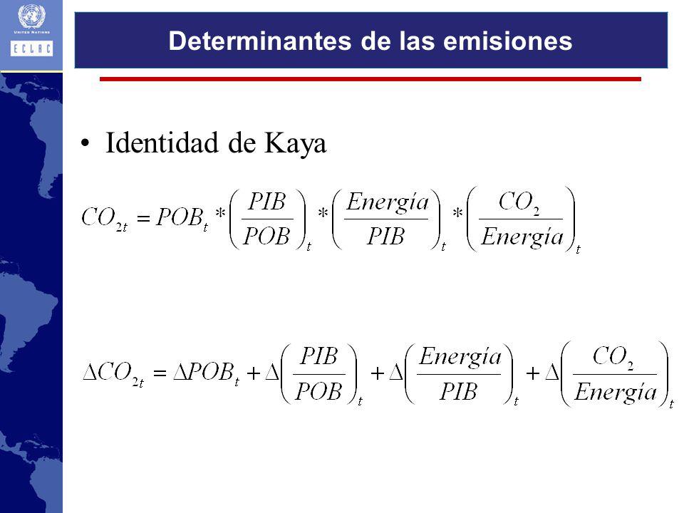 Identidad de Kaya Determinantes de las emisiones