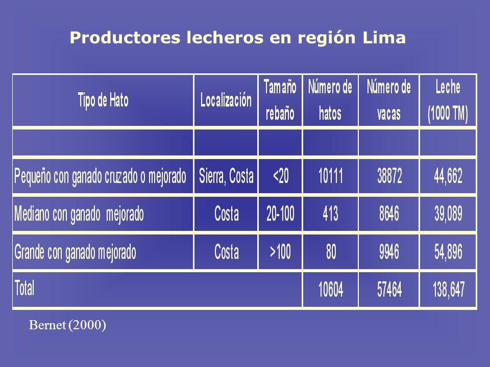 Bernet (2000) Productores lecheros en región Lima