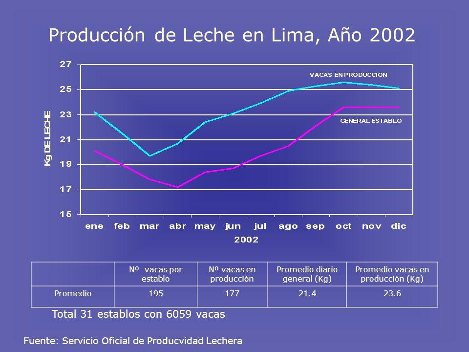 Producción de Leche en Lima, Año 2002 Fuente: Servicio Oficial de Producvidad Lechera Nº vacas por establo Nº vacas en producción Promedio diario general (Kg) Promedio vacas en producción (Kg) Promedio19517721.423.6 Total 31 establos con 6059 vacas