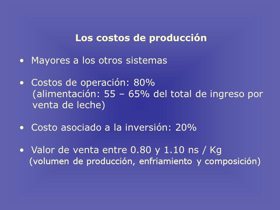Los costos de producción Mayores a los otros sistemas Costos de operación: 80% (alimentación: 55 – 65% del total de ingreso por venta de leche) Costo asociado a la inversión: 20% Valor de venta entre 0.80 y 1.10 ns / Kg (volumen de producción, enfriamiento y composición)