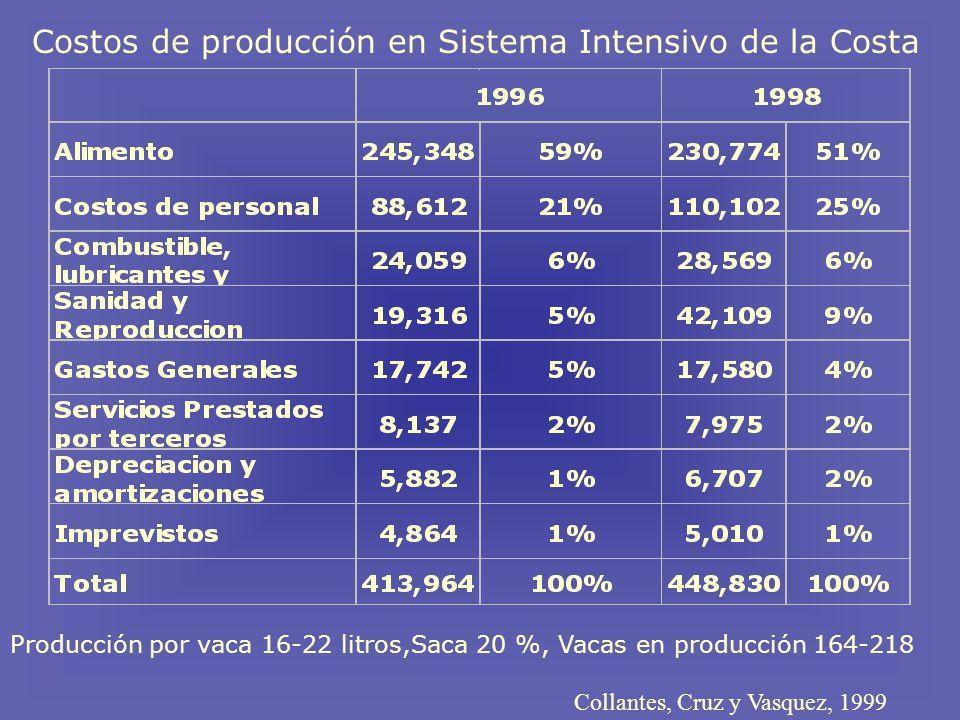 Producción por vaca 16-22 litros,Saca 20 %, Vacas en producción 164-218 Collantes, Cruz y Vasquez, 1999 Costos de producción en Sistema Intensivo de la Costa