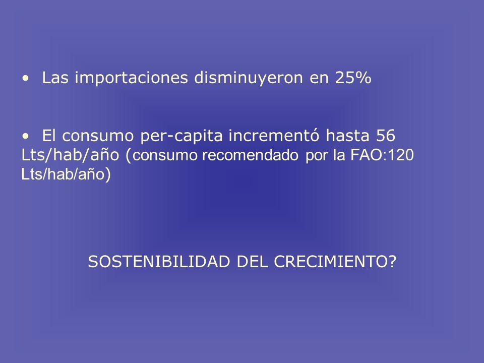 Las importaciones disminuyeron en 25% El consumo per-capita incrementó hasta 56 Lts/hab/año ( consumo recomendado por la FAO:120 Lts/hab/año ) SOSTENIBILIDAD DEL CRECIMIENTO?