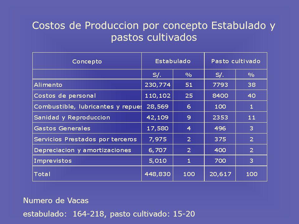 Costos de Produccion por concepto Estabulado y pastos cultivados Numero de Vacas estabulado: 164-218, pasto cultivado: 15-20