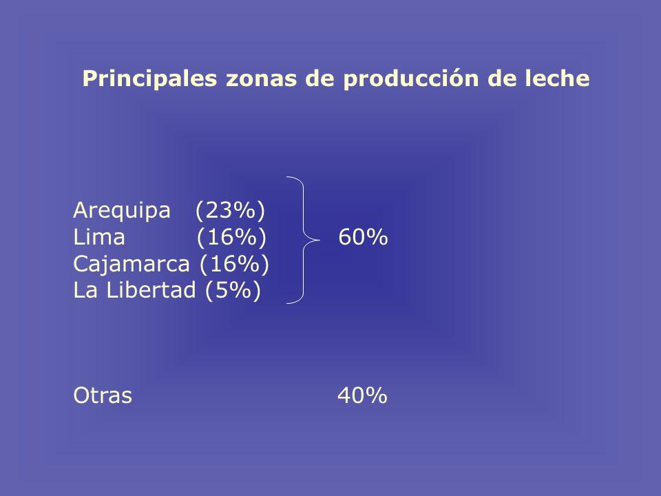 Principales zonas de producción de leche Arequipa (23%) Lima (16%) 60% Cajamarca (16%) La Libertad (5%) Otras 40%