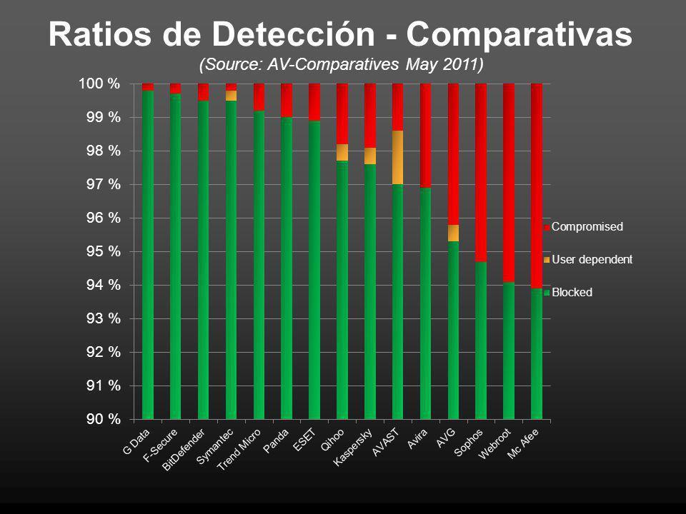 Ratios de Detección - Comparativas (Source: AV-Comparatives May 2011)