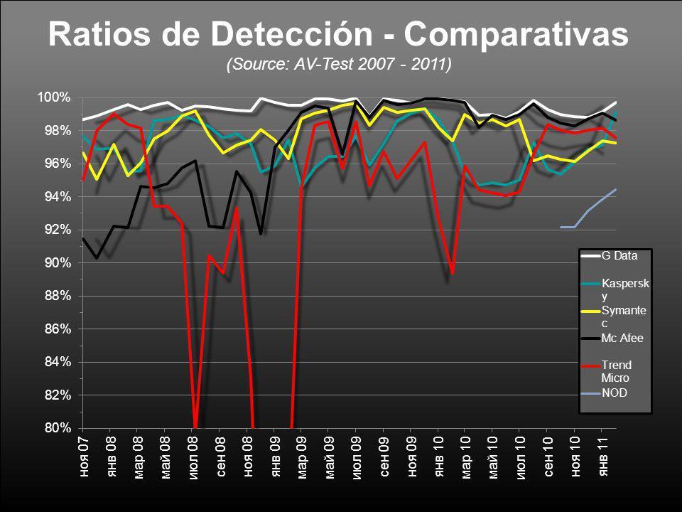 Ratios de Detección - Comparativas (Source: AV-Test 2007 - 2011)