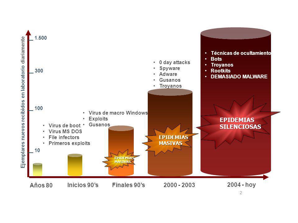 2 Años 80 Inicios 90s Finales 90s 2000 - 2003 2004 - hoy EPIDEMIASSILENCIOSAS EPIDEMIASMASIVAS EPIDEMIASMASIVAS Virus de boot Virus MS DOS File infect