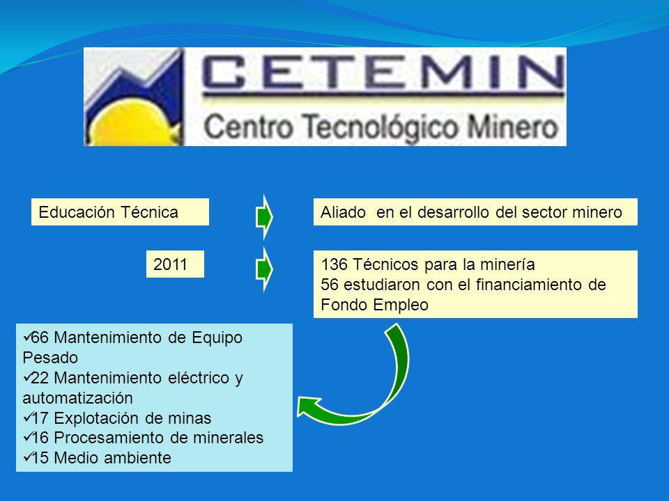 Educación TécnicaAliado en el desarrollo del sector minero 2011136 Técnicos para la minería 56 estudiaron con el financiamiento de Fondo Empleo 66 Mantenimiento de Equipo Pesado 22 Mantenimiento eléctrico y automatización 17 Explotación de minas 16 Procesamiento de minerales 15 Medio ambiente