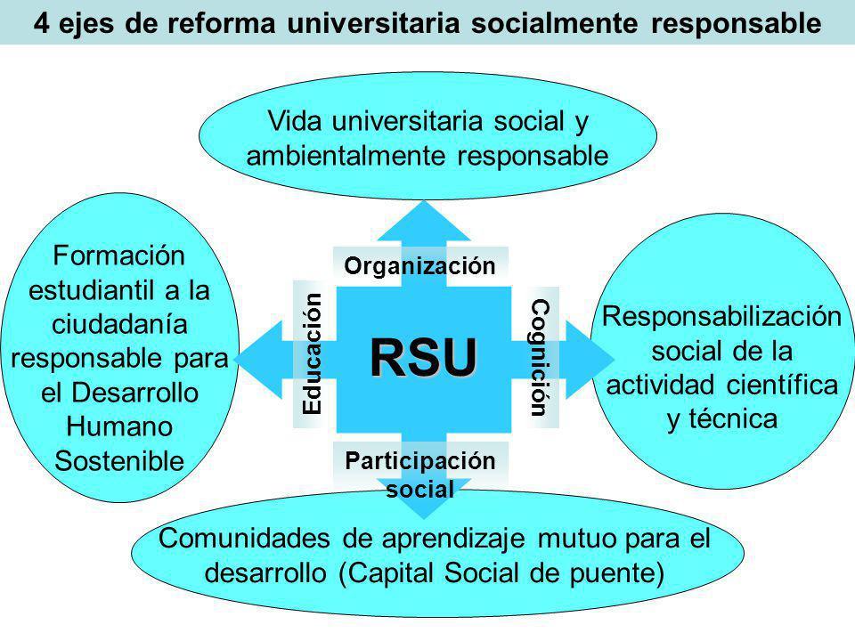4 ejes de reforma universitaria socialmente responsableRSU Vida universitaria social y ambientalmente responsable Formación estudiantil a la ciudadaní