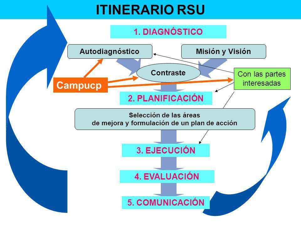 ITINERARIO RSU Con las partes interesadas 1. DIAGNÓSTICO AutodiagnósticoMisión y Visión Contraste 2. PLANIFICACIÓN Selección de las áreas de mejora y