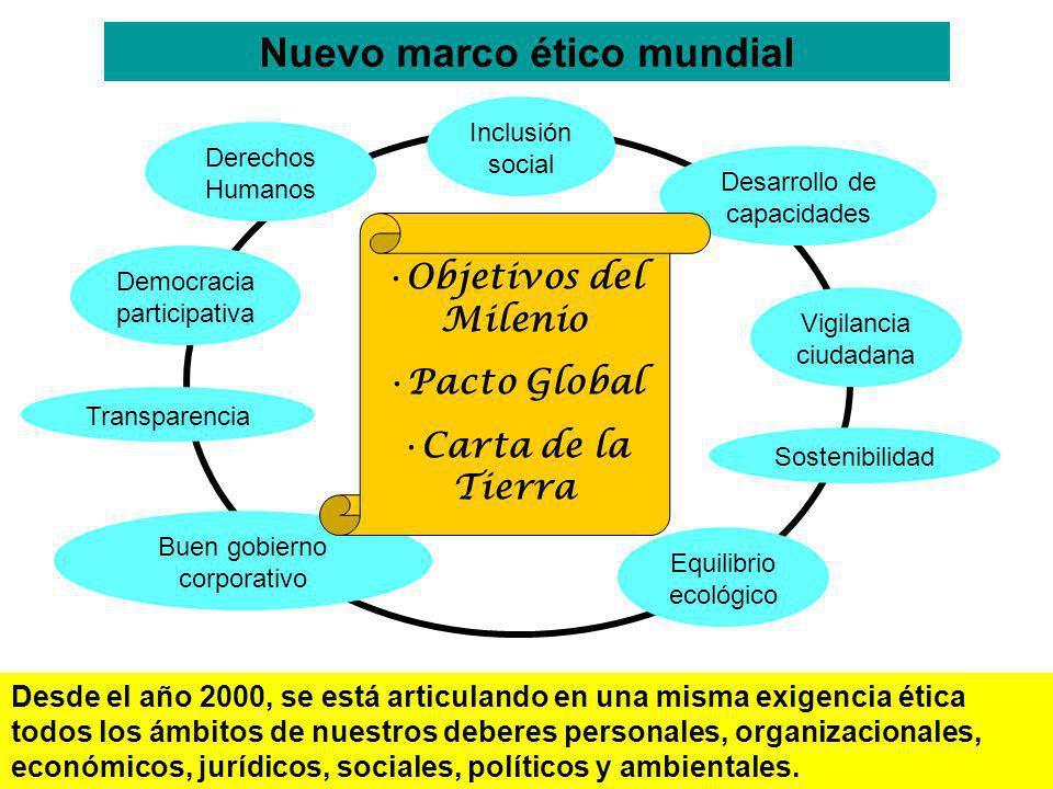 Nuevo marco ético mundial Derechos Humanos Desarrollo de capacidades Democracia participativa Vigilancia ciudadana Buen gobierno corporativo Transpare