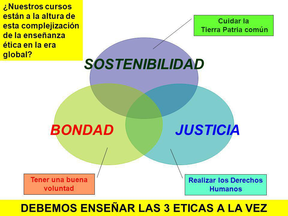 BONDADJUSTICIA SOSTENIBILIDAD DEBEMOS ENSEÑAR LAS 3 ETICAS A LA VEZ Tener una buena voluntad Realizar los Derechos Humanos Cuidar la Tierra Patria com
