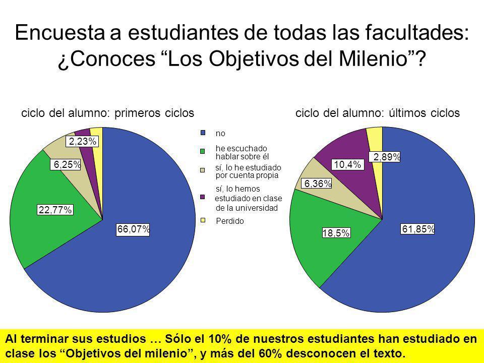 66,07% 22,77% 6,25% 2,23% 61,85% 18,5% 6,36% 10,4% 2,89% sí, lo he estudiado estudiado en clase no he escuchado hablar sobre él por cuenta propia sí,